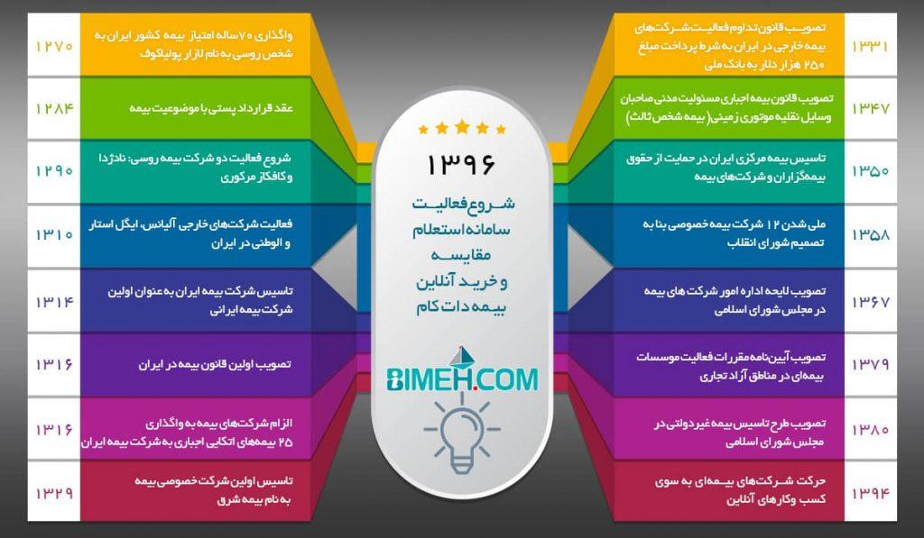 اینفوگرافیک تاریخچه بیمه در ایران