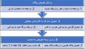 مراحل تعویض پلاک ماشین